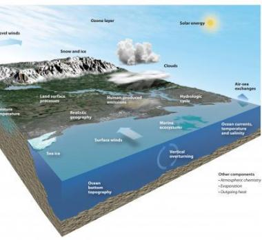 The NCAR-based Community Earth System Model
